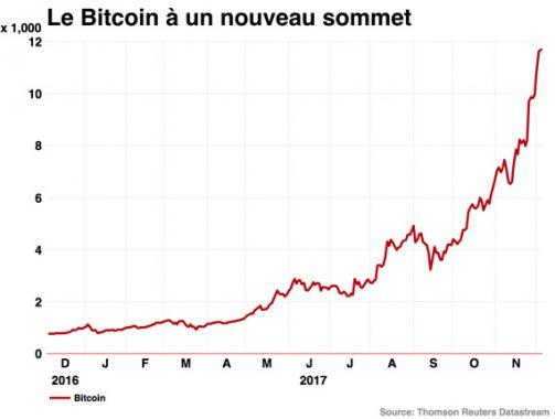 La monnaie virtuelle, le Bitcoin à 12.500 dollars — Finances