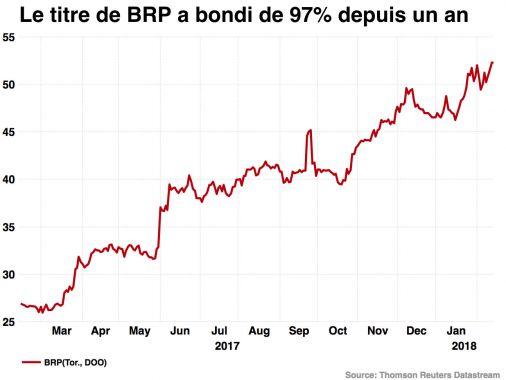 La Bourse de Paris toujours enthousiaste après Wall Street