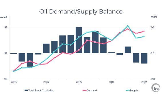 L'Agence internationale de l'énergie estime que la demande pour le pétrole sera supérieure à l'offre au moins jusqu'à la fin du second trimestre