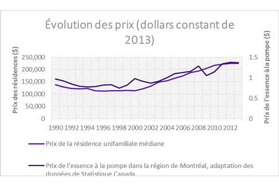 Prix Essence Montreal >> Le Lien Entre Les Prix De L Immobilier Et De L Essence