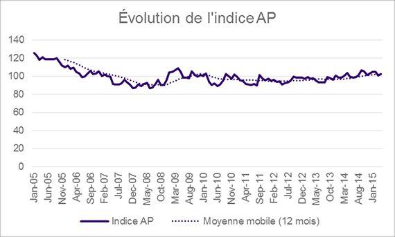 Évolution de l'indice AP de janvier 2005 à janvier 2015