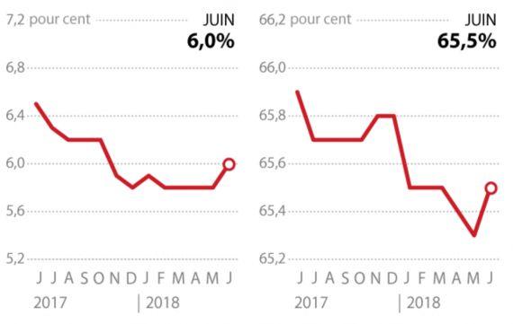 États-Unis: le taux de chômage remonte à 4%