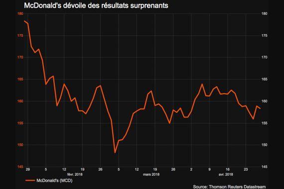 Le Dow Jones cède 0,28%, le Nasdaq prend 0,89% — USA