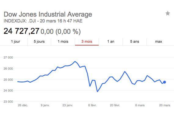 Bourse: Wall Street refroidie par la Fed | LesAffaires.com