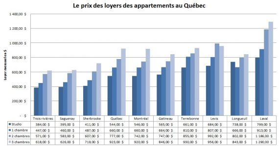 Combien a co te de louer un appartement comparatif blogue immobilier j - Combien coute un ravalement de facade immeuble ...
