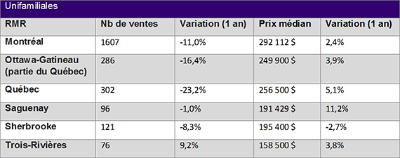 Nombre de ventes et prix d'unifamiliales en Novembre 2014