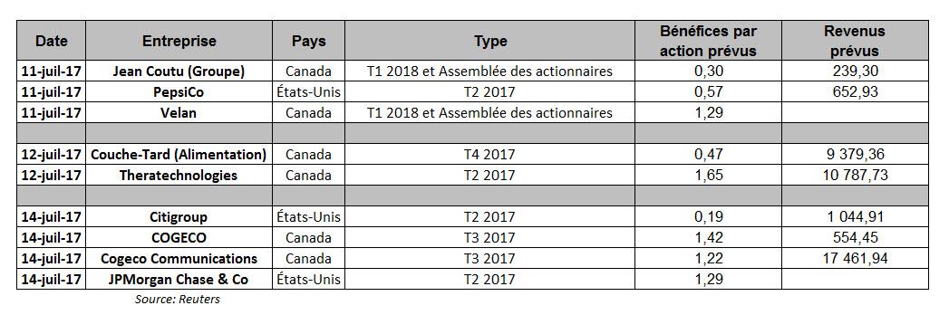 Semaine 45 Calendrier.Le Calendrier De L Investisseur Semaine Du 10 Juillet 2017