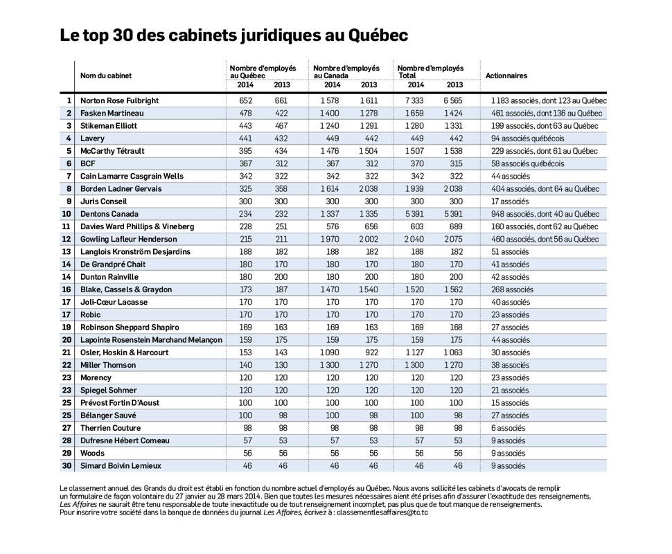 Le top 30 des cabinets juridiques au qu bec - Liste des cabinets d expertise comptable au senegal ...